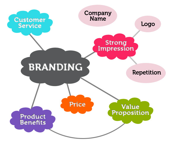Branding your Message