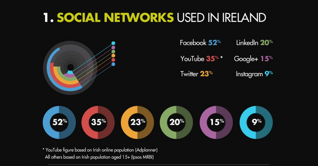 Facebook Advertising Statistics Ireland
