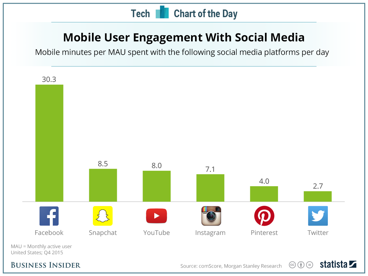 Mobile users spend about 30 minutes a day on Facebook. Nobody else is even close